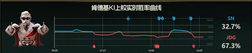 【战报】中期龙团打开局面,JDG击败SN拿下首局